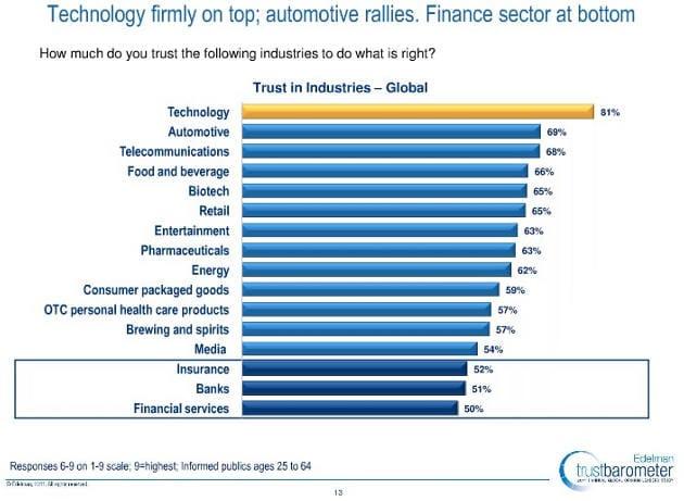 Studie: automobilový průmysl druhý v žebříku důvěry zákazníků